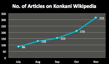 Articles on Konkani Wikipedia