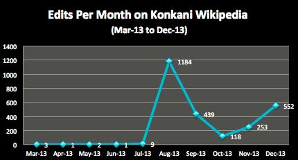 Edits on Konkani Wikipedia