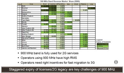 Expiry of Licenses