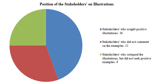 Position of Stakeholders' Illustrations