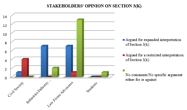 Stakeholders' Opinion