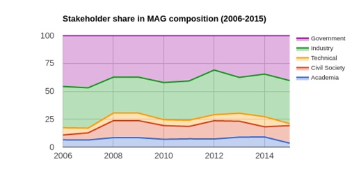 Stakeholder share in MAG