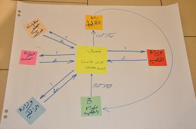 Scenario Building Process