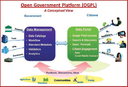 Open Government Platform: An Open Source Solution to Democratizing Access to Information and Energizing Civic Engagement